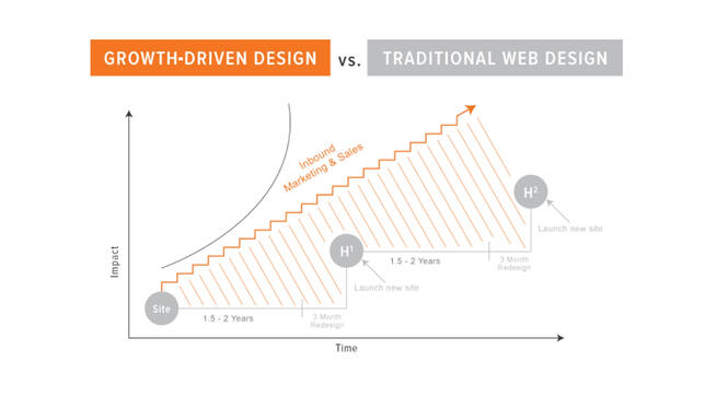 Growth Driven Design vs. Traditional Web Design
