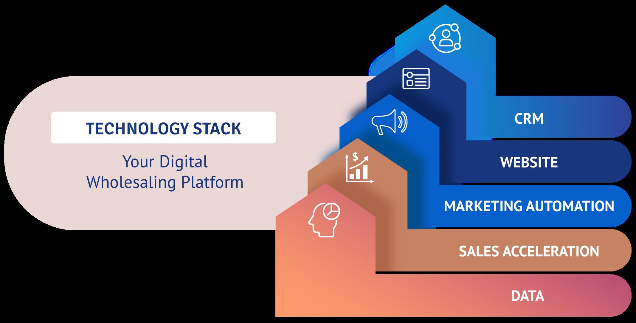 gk-web-blog-evolution-technology-stack